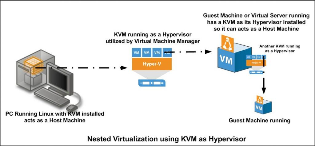 Configure KVM for Nested Virtualization